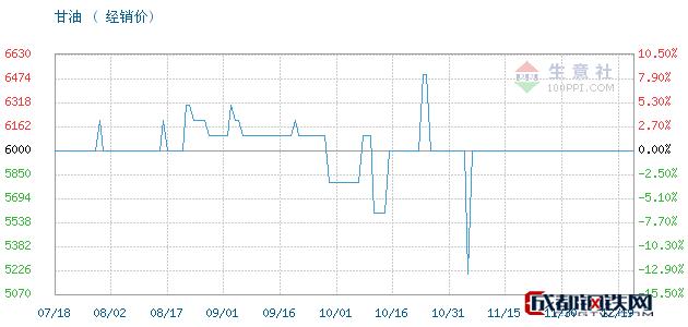 12月19日山东,95甘油,工业级丙三醇甘油经销价_济南澳辰化工有限公司
