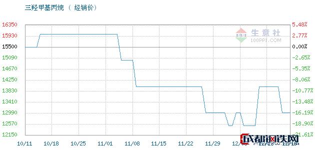 12月19日江西高信 吉化TMP三羟甲基丙烷经销价_济南澳辰化工有限公司