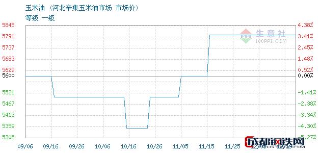 12月19日玉米油市场价_河北辛集玉米油市场
