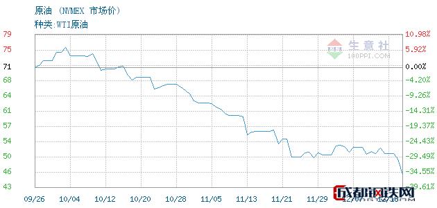12月20日原油市场价_NYMEX