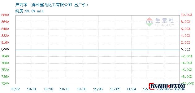 12月20日异丙苯出厂价_滁州鑫龙化工有限公司