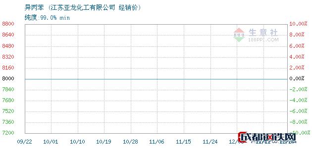 12月20日异丙苯经销价_江苏亚龙化工有限公司