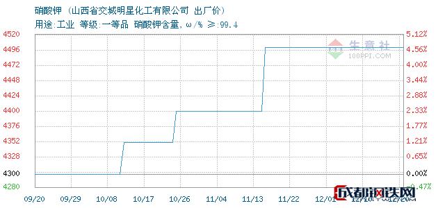 12月20日山西省硝酸钾出厂价_山西省交城明星化工有限公司