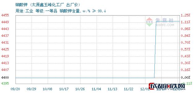 12月20日山西省硝酸钾出厂价_太原鑫玉峰化工厂