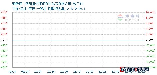 12月20日四川省硝酸钾出厂价_四川省什邡市农科化工有限公司