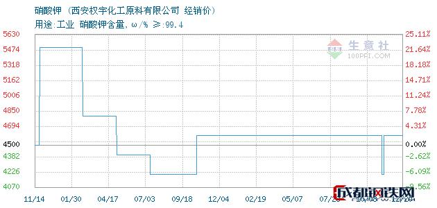 12月20日硝酸钾经销价_西安权宇化工原料有限公司