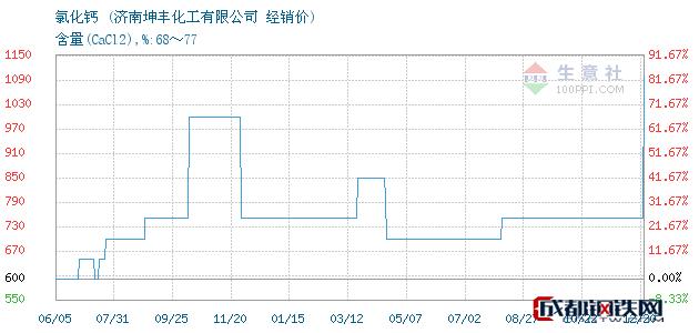 12月20日氯化钙经销价_济南坤丰化工有限公司
