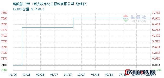 12月20日磷酸氢二钾经销价_西安权宇化工原料有限公司
