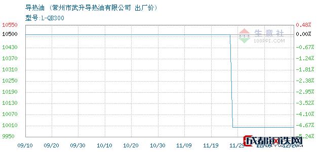 12月20日导热油出厂价_常州市武升导热油有限公司