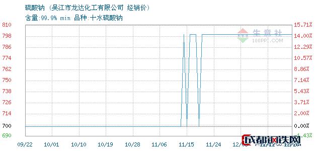 12月20日硫酸钠经销价_吴江市龙达化工有限公司