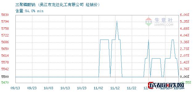 12月20日三聚磷酸钠经销价_吴江市龙达化工有限公司