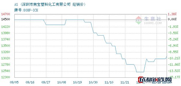 12月20日AS经销价_深圳市南宝塑料化工有限公司