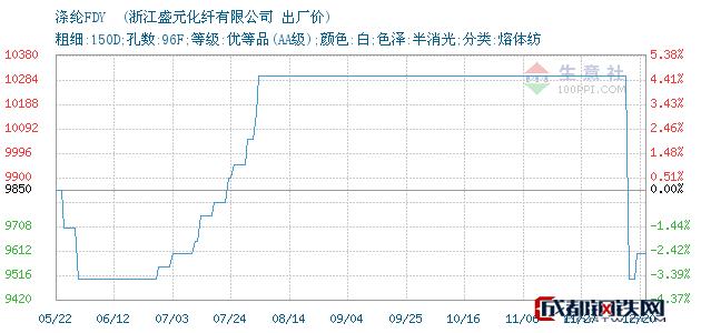 12月20日涤纶FDY 出厂价_浙江盛元化纤有限公司