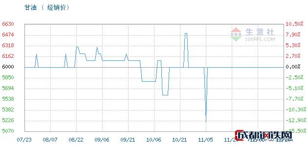 12月20日山东,95甘油,工业级丙三醇甘油经销价_济南澳辰化工有限公司