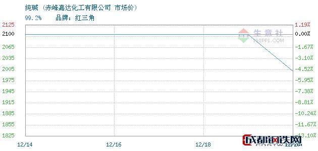 12月20日纯碱市场价_赤峰嘉达化工有限公司