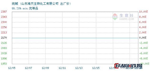 12月20日纯碱出厂价_山东海天生物化工有限公司