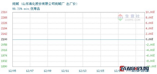 12月20日纯碱出厂价_山东海化股份有限公司纯碱厂
