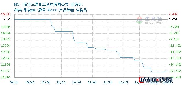 12月21日MDI经销价_临沂三通化工科技有限公司