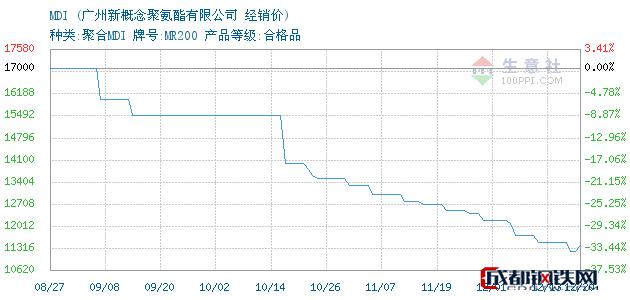 12月21日MDI经销价_广州新概念聚氨酯有限公司