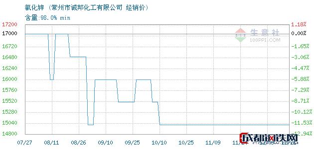 12月21日氯化锌经销价_常州市诚邦化工有限公司