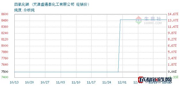 12月21日四氯化碳经销价_天津盛通泰化工有限公司