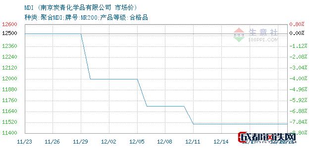 12月21日MDI市场价_南京炭青化学品有限公司