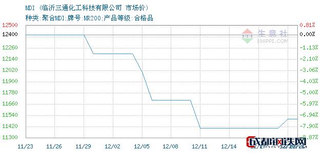 12月21日MDI市场价_临沂三通化工科技有限公司