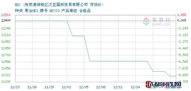 12月21日MDI市场价_张家港保税区泛亚国际贸易有限公司