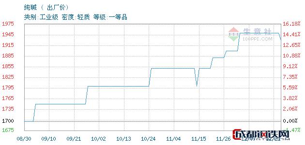 12月21日纯碱出厂价_石家庄市亮马化工贸易有限公司