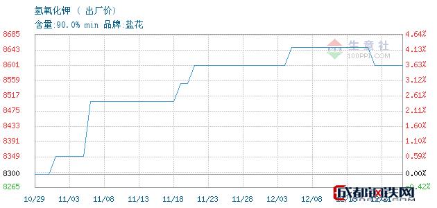 12月21日氢氧化钾出厂价_石家庄市亮马化工贸易有限公司