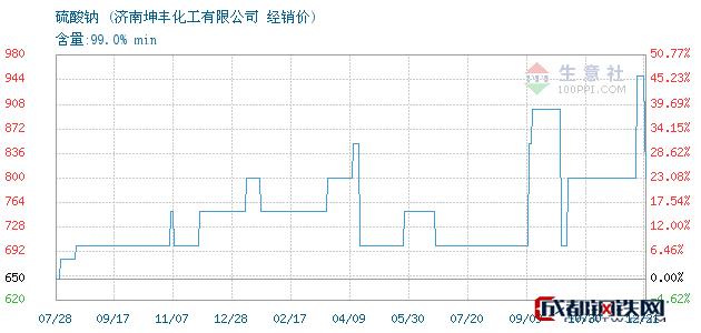 12月21日硫酸钠经销价_济南坤丰化工有限公司