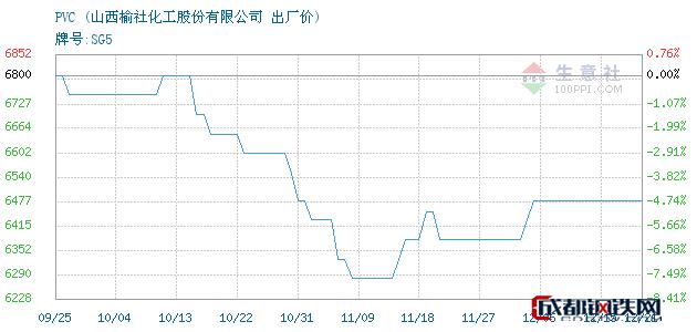 12月21日山西PVC出厂价_山西榆社化工股份有限公司