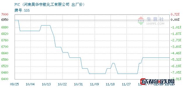 12月21日河南PVC出厂价_河南昊华宇航化工有限公司