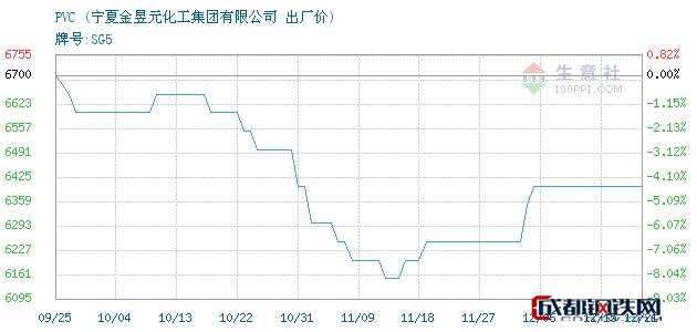 12月21日宁夏PVC出厂价_宁夏金昱元化工集团有限公司