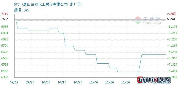 12月21日河北唐山PVC出厂价_唐山三友化工股份有限公司