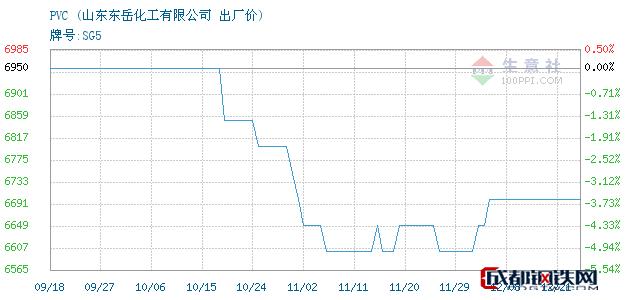 12月21日山东PVC出厂价_山东东岳化工有限公司