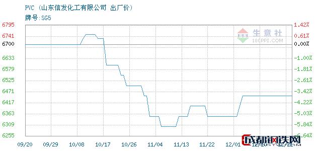 12月21日山东PVC出厂价_山东信发化工有限公司