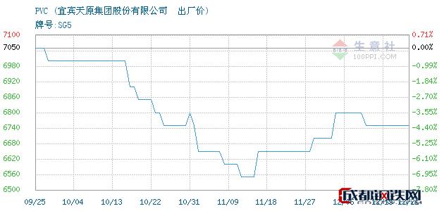 12月21日四川PVC出厂价_宜宾天原集团股份有限公司