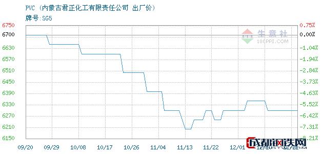 12月21日内蒙古PVC出厂价_内蒙古君正化工有限责任公司
