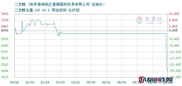 12月21日二甘醇经销价_张家港保税区善德国际贸易有限公司
