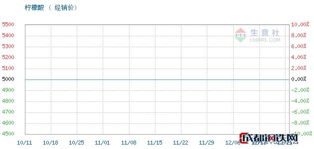 12月21日山东英轩柠檬酸经销价_济南澳辰化工有限公司