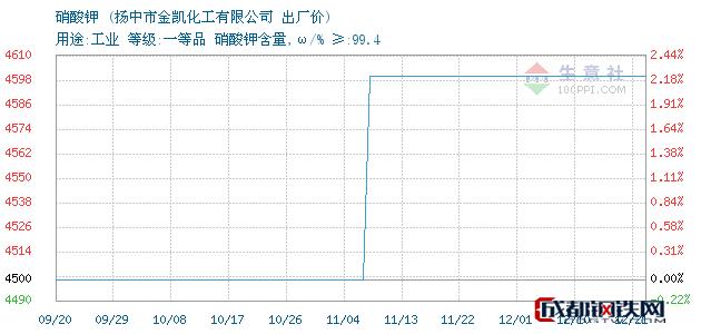 12月21日江苏省硝酸钾出厂价_扬中市金凯化工有限公司