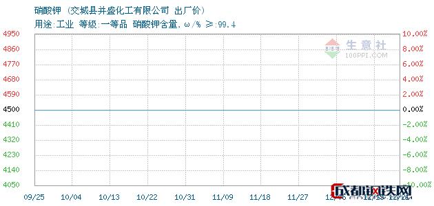 12月21日山西省硝酸钾出厂价_交城县并盛化工有限公司