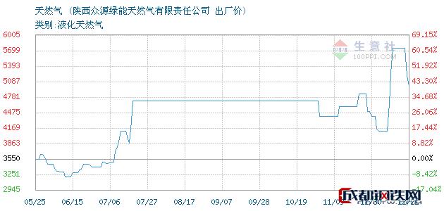 12月21日天然气出厂价_陕西众源绿能天然气有限责任公司