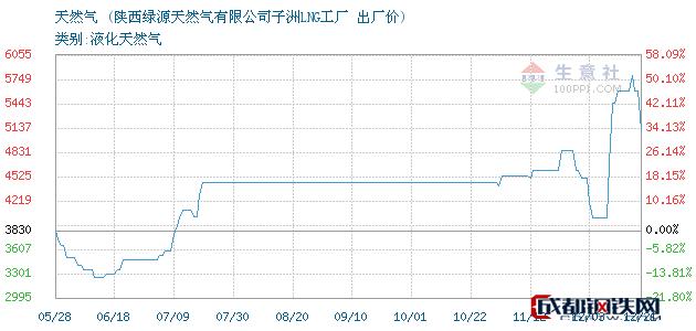 12月21日天然气出厂价_陕西绿源天然气有限公司子洲LNG工厂