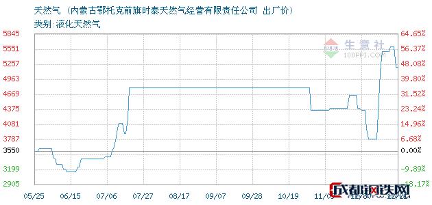 12月21日天然气出厂价_内蒙古鄂托克前旗时泰天然气经营有限责任公司