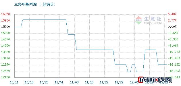 12月21日江西高信 吉化TMP三羟甲基丙烷经销价_济南澳辰化工有限公司