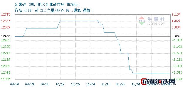 12月21日金属硅市场价_四川地区金属硅市场