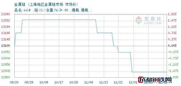 12月21日金属硅市场价_上海地区金属硅市场