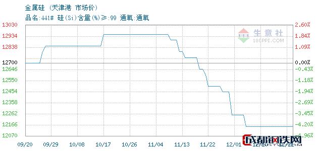 12月21日金属硅市场价_天津港
